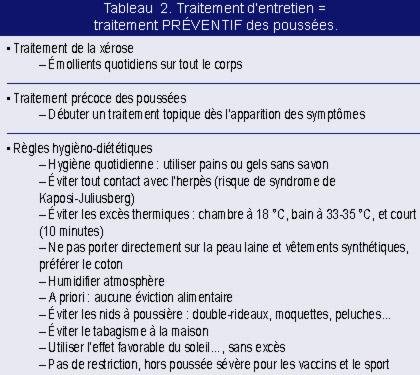 Les recommandations pour les enfants avec atopitcheskim par la dermatite