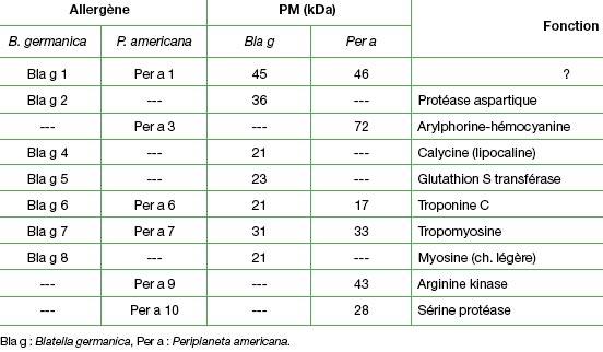 phadiatop test résultats