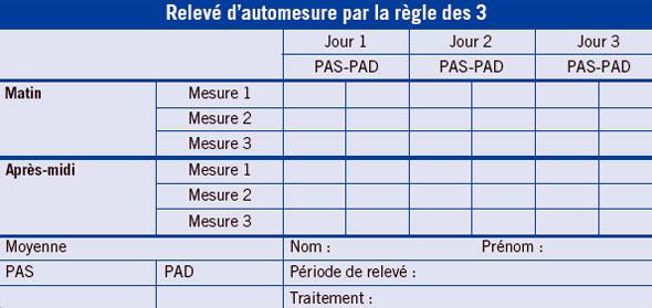 JIM.fr - Comment mesurer la pression artérielle chez le..