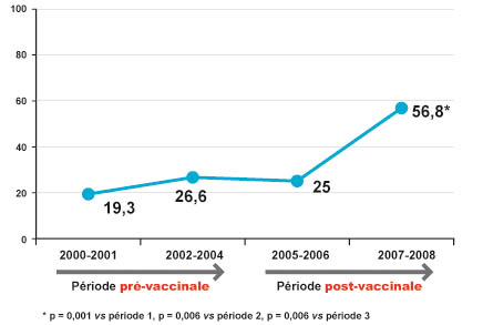 Schema vaccination prevenar