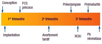 Les fausses couches r p tition - Fausse couche a repetition traitement ...