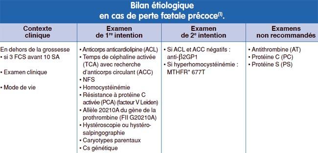 Fausses couches r p tition tiologies et bilan - Fausse couche a repetition traitement ...