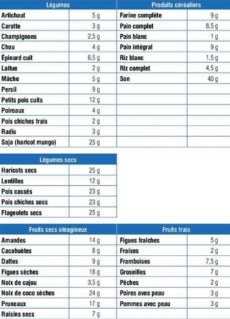Femme constipation et alimentation - Tableau des aliments riches en fibres ...