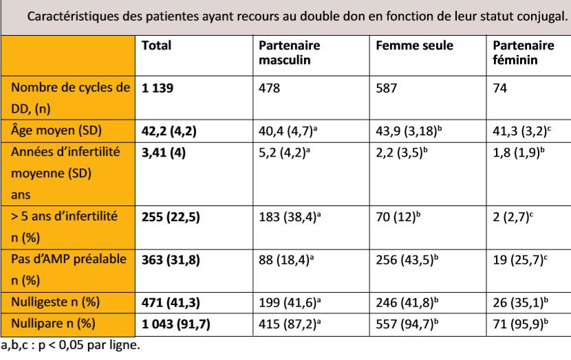 JIM.fr - Don d'ovocytes et double don, l'expérience espagnole