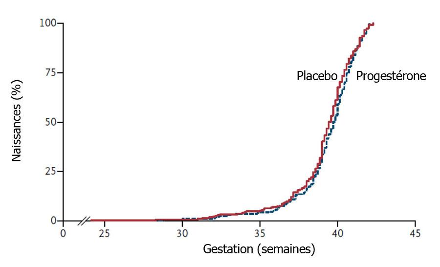 Progest rone pour fausses couches r p tition - Progesterone pour eviter fausse couche ...