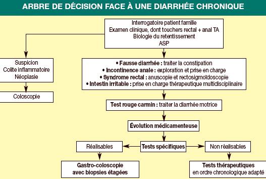 Une Diarrhee Chronique   Kanada Versicherung