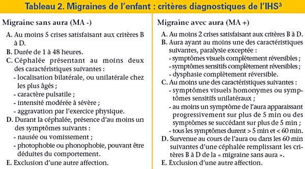 JIM.fr - Les migraines de l'enfant et de l'adolescent ...