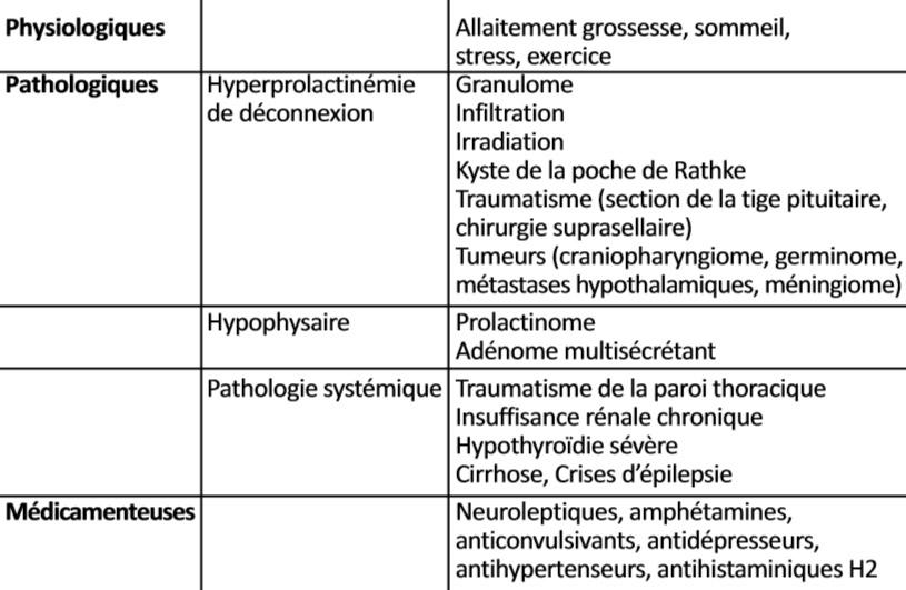 hyperprolactinémie cause